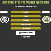 Alexander Prass vs Maurits Kjaergaard h2h player stats
