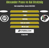Alexander Prass vs Kai Stratznig h2h player stats
