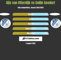 Gijs van Otterdijk vs Collin Seedorf h2h player stats