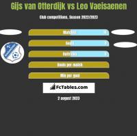 Gijs van Otterdijk vs Leo Vaeisaenen h2h player stats