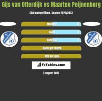Gijs van Otterdijk vs Maarten Peijnenburg h2h player stats