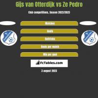 Gijs van Otterdijk vs Ze Pedro h2h player stats