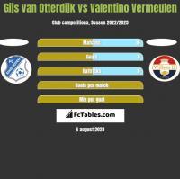 Gijs van Otterdijk vs Valentino Vermeulen h2h player stats