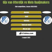 Gijs van Otterdijk vs Niels Raaijmakers h2h player stats