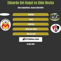 Eduardo Del Angel vs Aldo Rocha h2h player stats