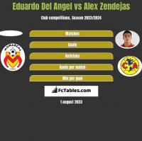 Eduardo Del Angel vs Alex Zendejas h2h player stats