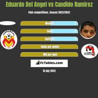 Eduardo Del Angel vs Candido Ramirez h2h player stats