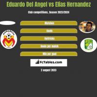 Eduardo Del Angel vs Elias Hernandez h2h player stats