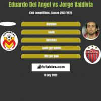 Eduardo Del Angel vs Jorge Valdivia h2h player stats
