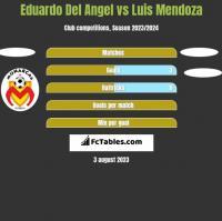 Eduardo Del Angel vs Luis Mendoza h2h player stats