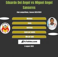 Eduardo Del Angel vs Miguel Angel Sansores h2h player stats