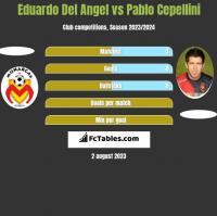 Eduardo Del Angel vs Pablo Cepellini h2h player stats
