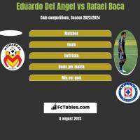 Eduardo Del Angel vs Rafael Baca h2h player stats