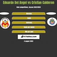 Eduardo Del Angel vs Cristian Calderon h2h player stats