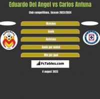 Eduardo Del Angel vs Carlos Antuna h2h player stats
