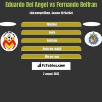 Eduardo Del Angel vs Fernando Beltran h2h player stats