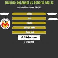 Eduardo Del Angel vs Roberto Meraz h2h player stats
