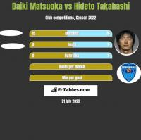 Daiki Matsuoka vs Hideto Takahashi h2h player stats