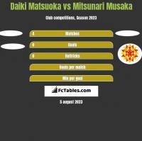 Daiki Matsuoka vs Mitsunari Musaka h2h player stats