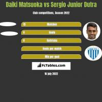 Daiki Matsuoka vs Sergio Junior Dutra h2h player stats