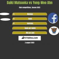 Daiki Matsuoka vs Yong-Woo Ahn h2h player stats