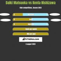 Daiki Matsuoka vs Kenta Nishizawa h2h player stats
