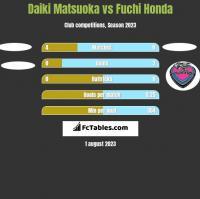 Daiki Matsuoka vs Fuchi Honda h2h player stats