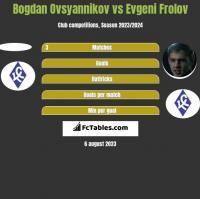 Bogdan Ovsyannikov vs Evgeni Frolov h2h player stats