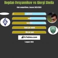 Bogdan Ovsyannikov vs Giorgi Shelia h2h player stats