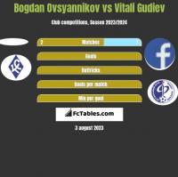 Bogdan Ovsyannikov vs Vitali Gudiev h2h player stats
