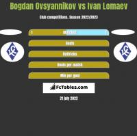 Bogdan Ovsyannikov vs Ivan Lomaev h2h player stats