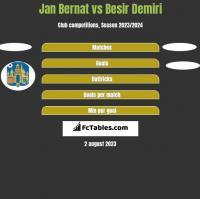 Jan Bernat vs Besir Demiri h2h player stats