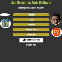 Jan Bernat vs Emir Halilovic h2h player stats