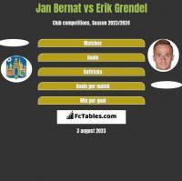 Jan Bernat vs Erik Grendel h2h player stats