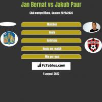 Jan Bernat vs Jakub Paur h2h player stats