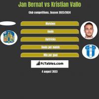 Jan Bernat vs Kristian Vallo h2h player stats