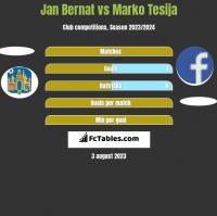 Jan Bernat vs Marko Tesija h2h player stats