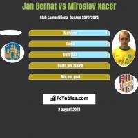 Jan Bernat vs Miroslav Kacer h2h player stats