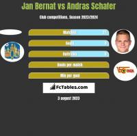 Jan Bernat vs Andras Schafer h2h player stats