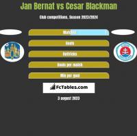 Jan Bernat vs Cesar Blackman h2h player stats