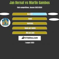 Jan Bernat vs Martin Gambos h2h player stats