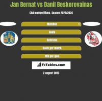 Jan Bernat vs Danil Beskorovainas h2h player stats