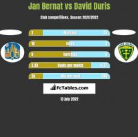Jan Bernat vs David Duris h2h player stats
