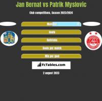 Jan Bernat vs Patrik Myslovic h2h player stats
