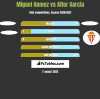 Miguel Gomez vs Aitor Garcia h2h player stats