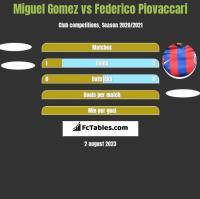 Miguel Gomez vs Federico Piovaccari h2h player stats