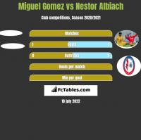 Miguel Gomez vs Nestor Albiach h2h player stats