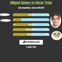 Miguel Gomez vs Oscar Trejo h2h player stats