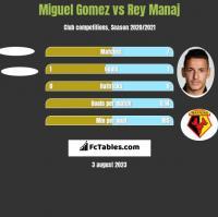 Miguel Gomez vs Rey Manaj h2h player stats