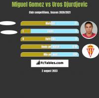 Miguel Gomez vs Uros Djurdjevic h2h player stats